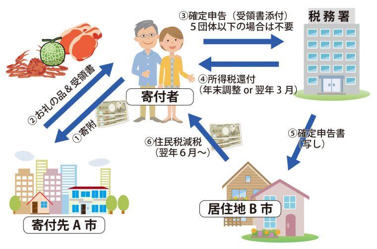 ふるさと納税の寄附から住民税減税までの流れ