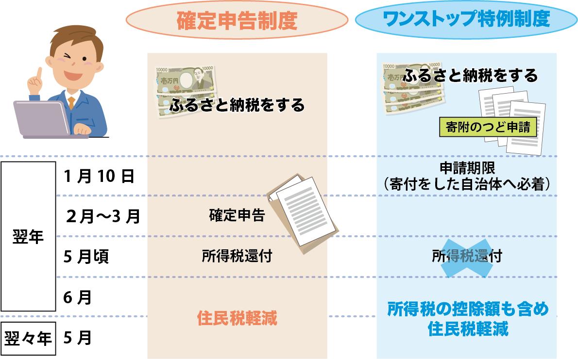ふるさと納税の確定申告とワンストップ特例制度を比較して図解