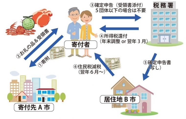 ふるさと納税の仕組みを図解