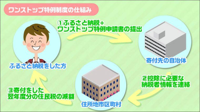 ワンストップ特例制度イメージ