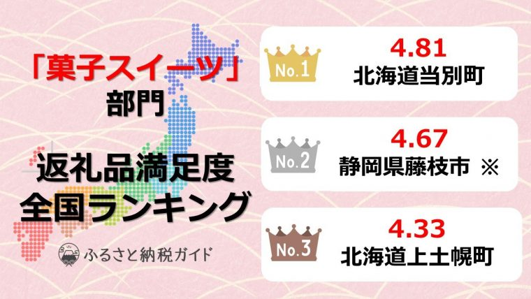 【菓子スイーツ】返礼品満足度全国ランキング