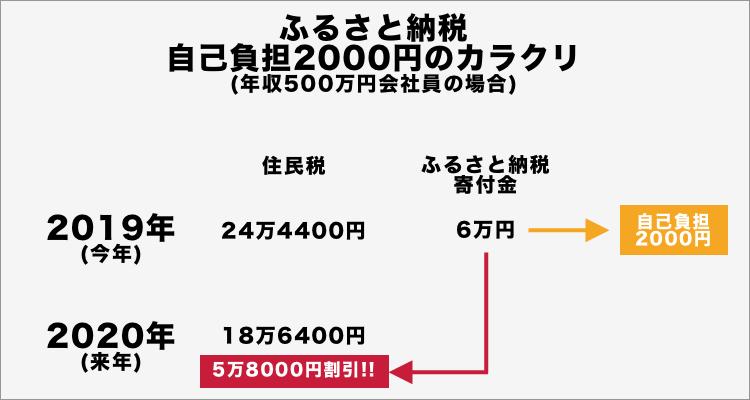 ふるさと納税自己負担2000円の内訳